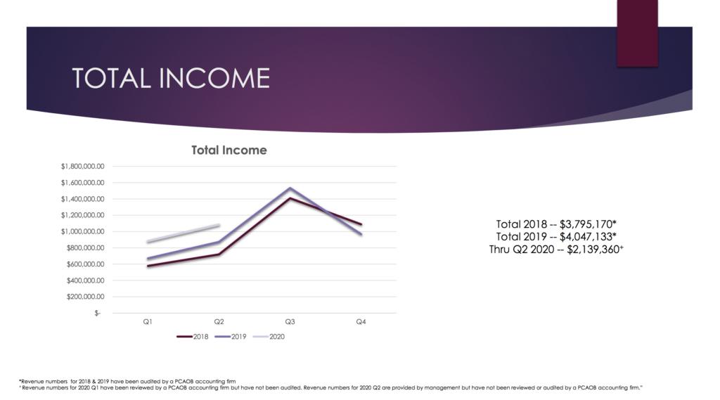 admq total income